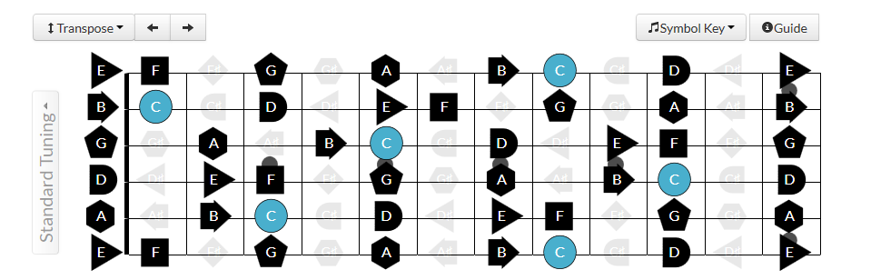 Scales in all positions of the fretboard